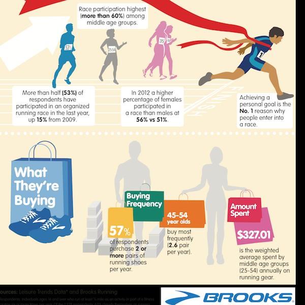 Brooks National Running Day Infographic