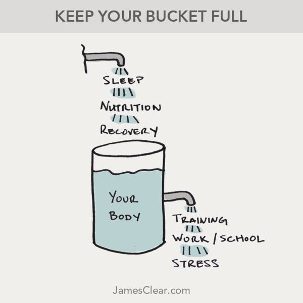 Recovery bucket