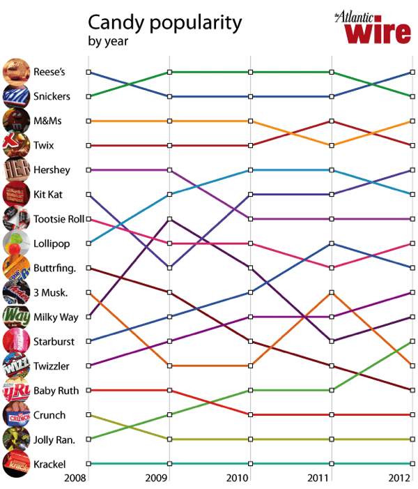 Candychart
